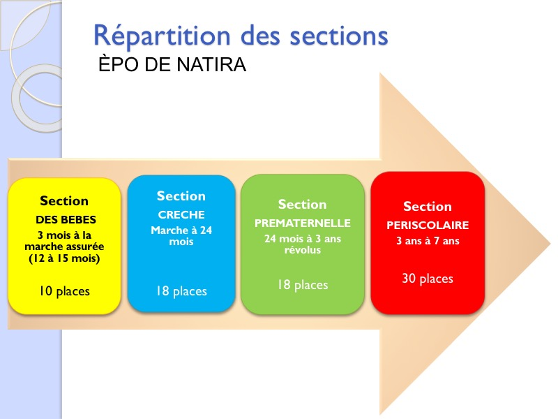 Sections Epo